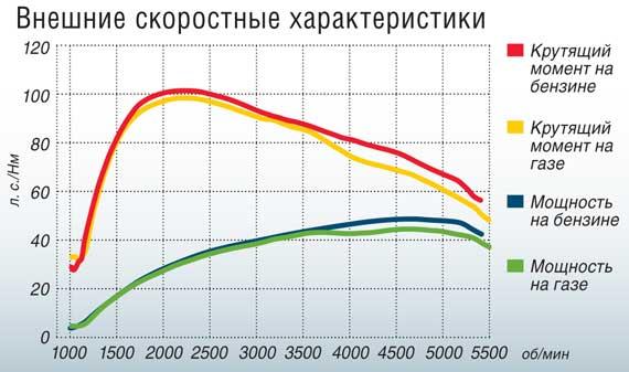 Внешние скоростные характеристики ВАЗ-21011