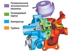 Турбокомпрессор для бензинового двигателя внутреннего сгорания