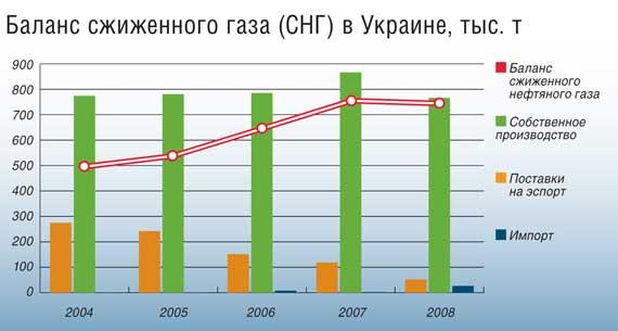 Баланс сжиженного газа (СНГ) в Украине, тыс. т