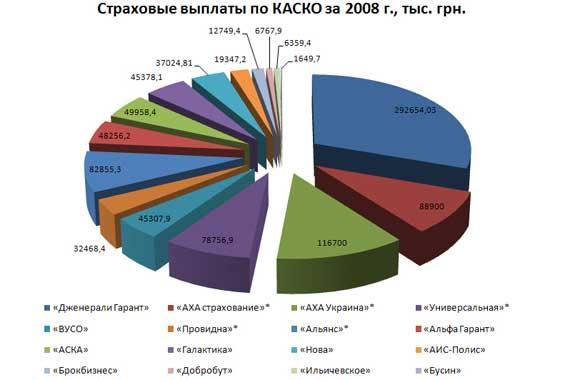 Страховые выплаты по КАСКО за 2008 г., тыс. грн.