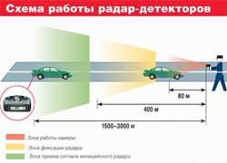О том, что замер скорости производится с идущего впереди автомобиля, радар-детекторы могут предупредить с расстояния до 3 км.