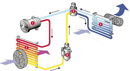 При отсутствии в автомобиле кондиционера эту систему можно установить в автосервисе– практически в любую модель. Стоит такой «комфорт» –