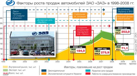 Факторы роста продаж автомобилей ЗАО «ЗАЗ» в 1998-2008 гг.