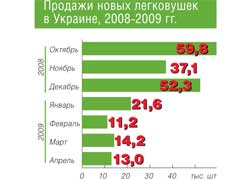 Продажи новых легковушек в Украине, 2008-2009 гг.