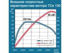 Характеристики турбированногомотора 1,4 л (130 л.с.) выглядят привлекательно. Но в жизни 2,0-литровый агрегат оказался практичнее.