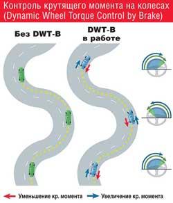 Контроль крутящего момента на колесах (Dynamic Wheel Torque Control by Brake)