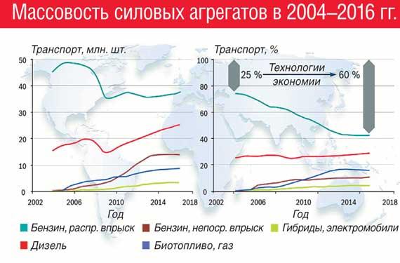Массовость силовых агрегатов в 2004–2016 гг.