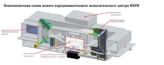 Компоновочная схема нового аэродинамического испытательного центра BMW