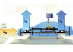Измерительная система «Роллинг Роад Системз» весит 71 т, имеет поворотный стол весом 21 т и может измерять усилия с точностью до ± 2 Ньютона, что примерно равно весу 200-граммовой гирьки.