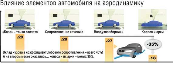 Влияние элементов автомобиля на аэродинамику