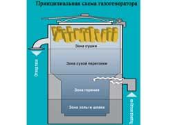 Принципиальная схема газогенератор