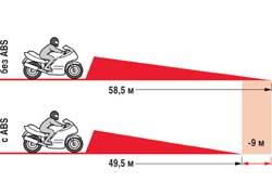 Тормозной путь мотоцикла без ABS при замедлении со скорости 100 км/ч на 9 метров длинее, чем с ABS.
