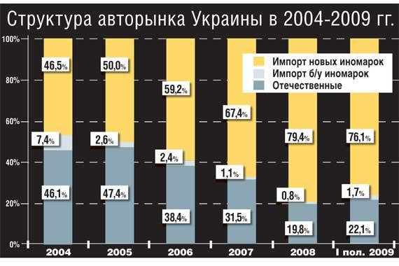 Структура авторынка Украины в 2004-2009 гг.