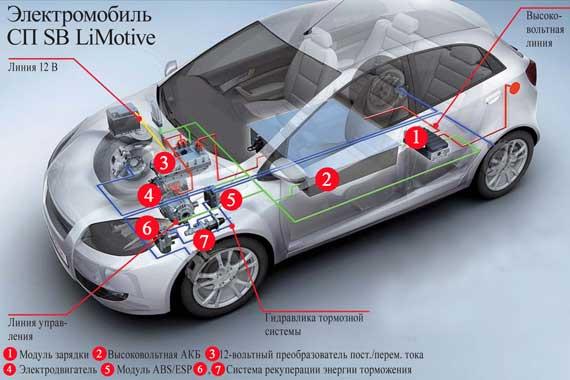Центральное  подпольное расположение аккумуляторов улушает развесовку по осям и снижает центр тяжести, что повышает устойчивость и управляемость электромобиля.