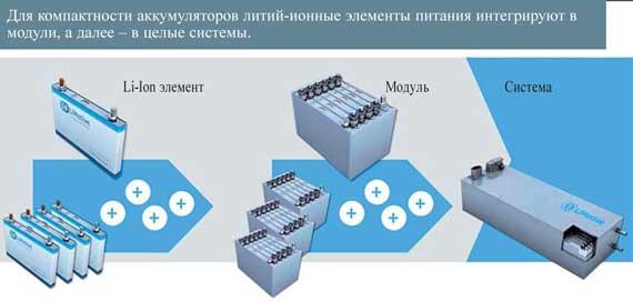 Для компактности аккумуляторов литий-ионные элементы питания интегрируют в модули, а далее – в целые системы.
