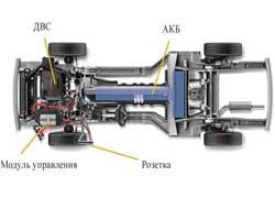 В гибридных силовых установках аккумуляторы компактнее, поэтому разместить их гораздо проще. Они устанавливаются как в центральной части, так и в районе задней оси.