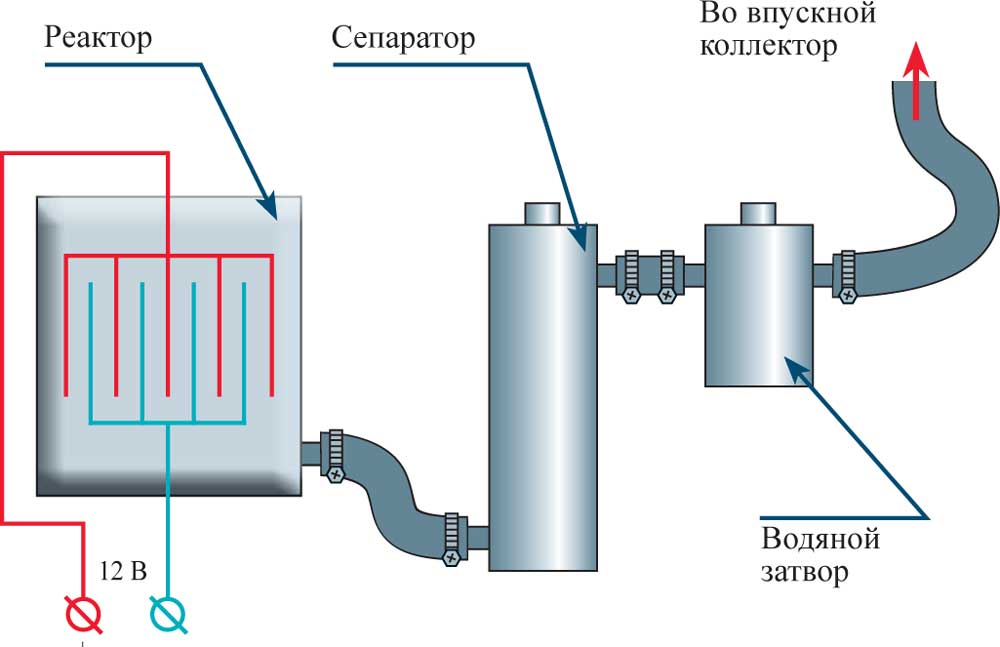 Как сделать водородный двигатель своими руками