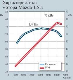 Характеристики  мотора Mazda 1,5 л