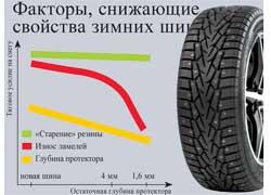 Факторы, снижающие свойства зимних шин