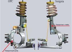 Меньшая масса  поворотного кулака  по сравнению с весом  поворотной   стойки  McPherson обеспечивает более точные реакции и прозрачность рулевого управления.