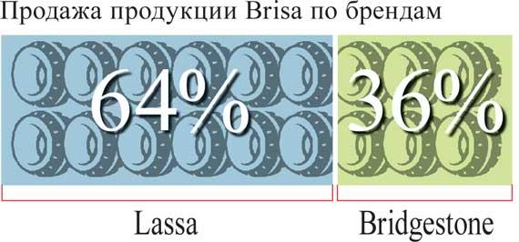 Продажа продукции Brisa по брендам