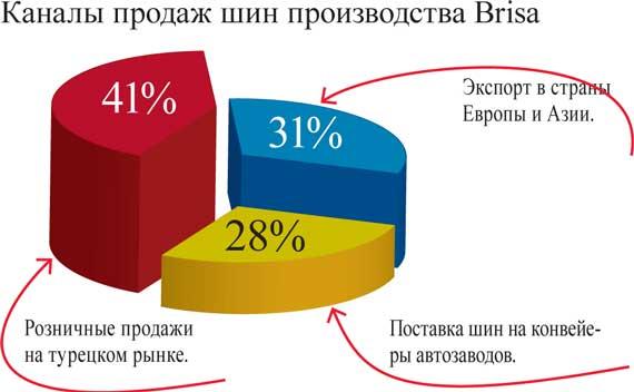 Каналы продаж шин производства Brisa