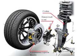 Спортивная схема передней подвески с поворотным кулаком  улучшает  «прозрачность» рулевого управления.