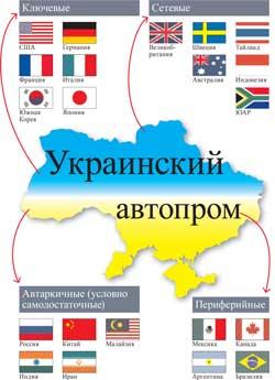 Украинский автопром