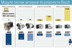 Модули систем активной безопасности Bosch