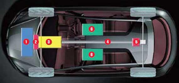 1 – 2,0-литровый оппозитный бензиновый мотор; 2 – электромотор-генератор (10 кВт); 3 – бесступенчатый вариатор Lineartronic; 4 – полноприводная трансмиссия; 5 – электромотор (20 кВт); 6 – литий-ионные батареи.