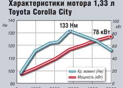 Характеристики мотора 1,33 л Toyota Corolla City