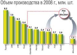 Объем производства в 2008 г., млн. шт.