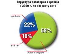 Структура автопарка Украины в2009г. по возрасту авто