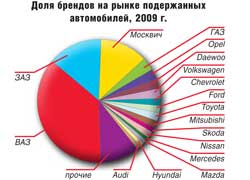 Доля брендов на рынке подержанных автомобилей, 2009 г.