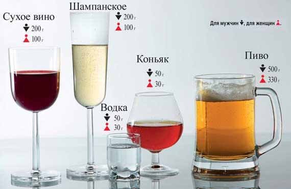 Доза алкоголя соответствует показателю в0,2промилле спустя30 мин. после употребления определенного вида спиртного напитка. Данные усредненные и могут отличаться для каждого конкретного человека.
