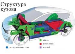 Структура  кузова