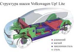 Структура шасси Volkswagen Up! Lite