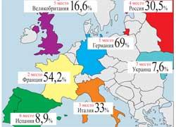 В списке европейских стран, составленном агентством «Автостат», Украина заняла 7-е место по величине доли, занимаемой на внутреннем рынке национальными производителями легковых автомобилей по итогам 11месяцев 2009 года.