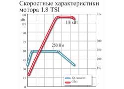 Скоростные характеристики мотора 1.8 TSI