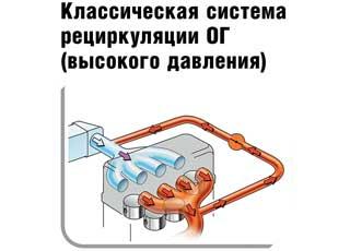 Классическая система рециркуляции ОГ (высокого давления)