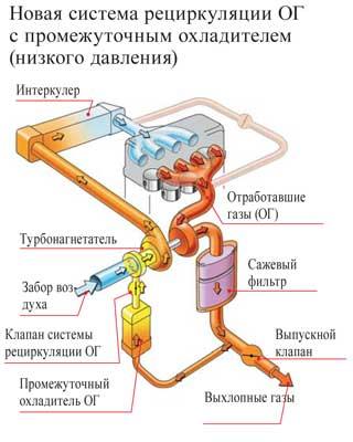 Новая система рециркуляции ОГ спромежуточным охладителем (низкого давления)