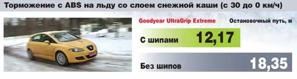 Торможение с ABS на льду со слоем снежной каши (с 30 до 0 км/ч)