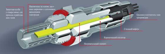 Конструкция и разновидности лямбда-зондов