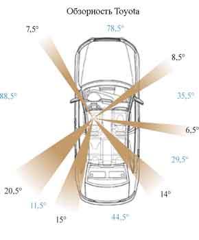 Обзорность Toyota