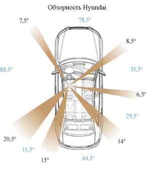 Обзорность Hyundai
