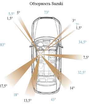 Обзорность Suzuki