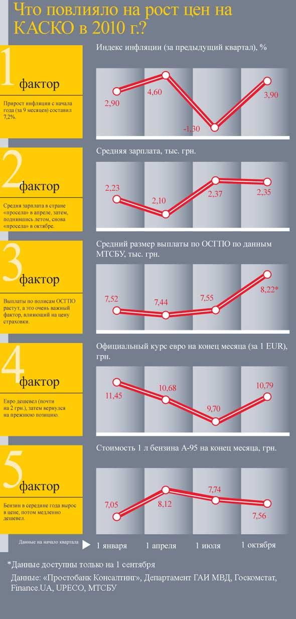 Что повлияло на рост цен на КАСКО в 2010 г.?