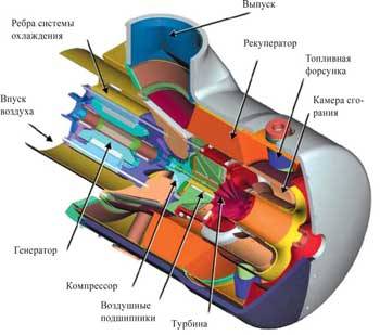 Газотурбинный гибрид