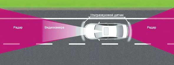 За работу адаптивного круиз-контроля отвечает множество датчиков и видеокамер. Чтобы его активировать, необходимо выставить максимальную скорость и расстояние до ближайшего авто.
