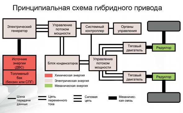 Принципиальная схема гибридного привода